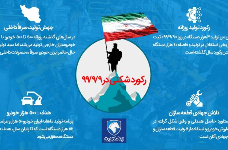 #اینفوگرافی / ثبت رکورد تولید روزانه در ایران خودرو