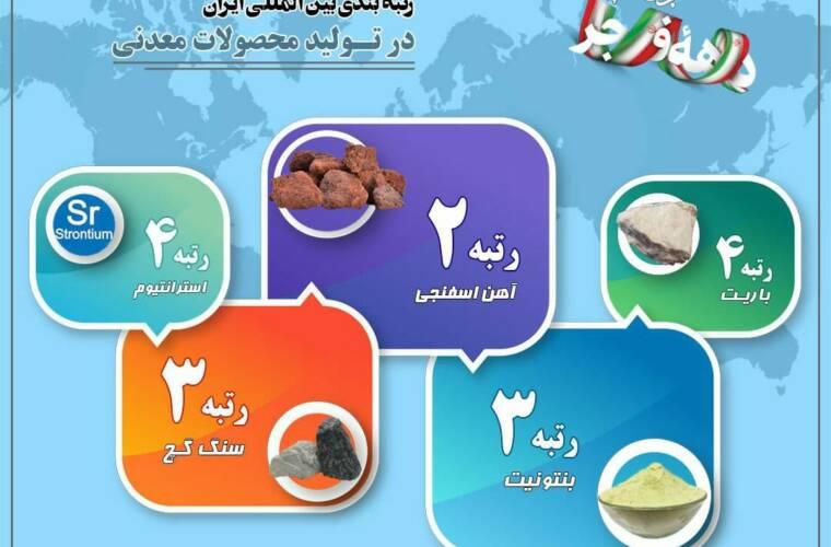 رتبه بندی بین المللی در تولید محصولات معدنی ایران