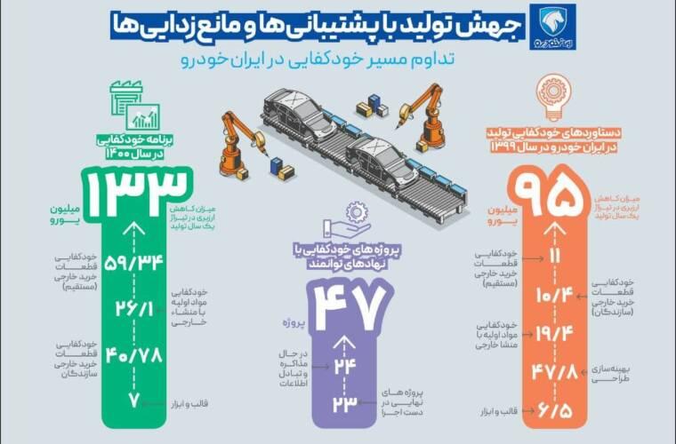 تداوم مسیر خودکفایی در ایرانخودرو